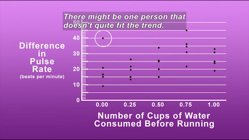 Graph of pulse rate and consumption of water. Caption: There might be one person that doesn't quite fit the trend.