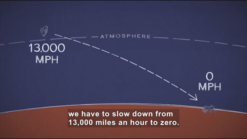 Diagram of the atmosphere above a planet's surface. A ship passes through the atmosphere at 13,000 mph and deposits a rover at 0 mph. Caption: we have to slow down from 13,000 miles an hour to zero.