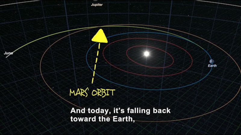 Diagram showing the different orbits of planets. Caption: And today, it's falling back toward the Earth,