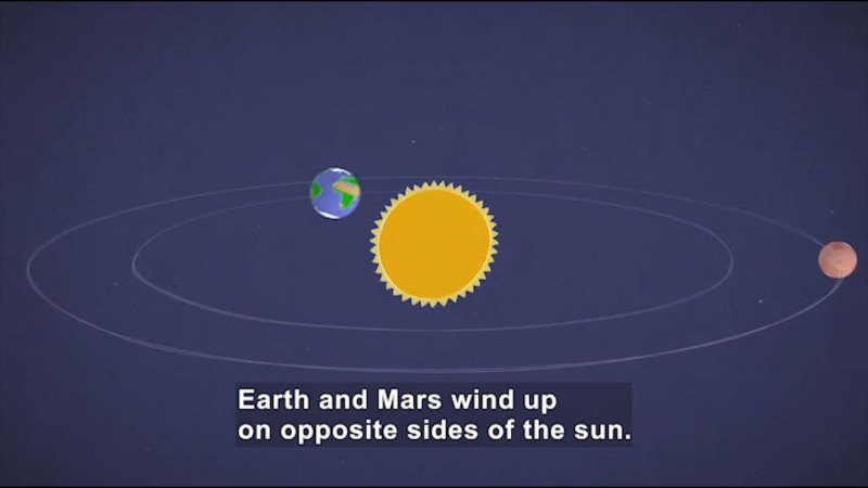 Illustration concentric circles with the Sun in the center and then Earth and Mars. Caption: Earth and Mars wind up on opposite sides of the sun.