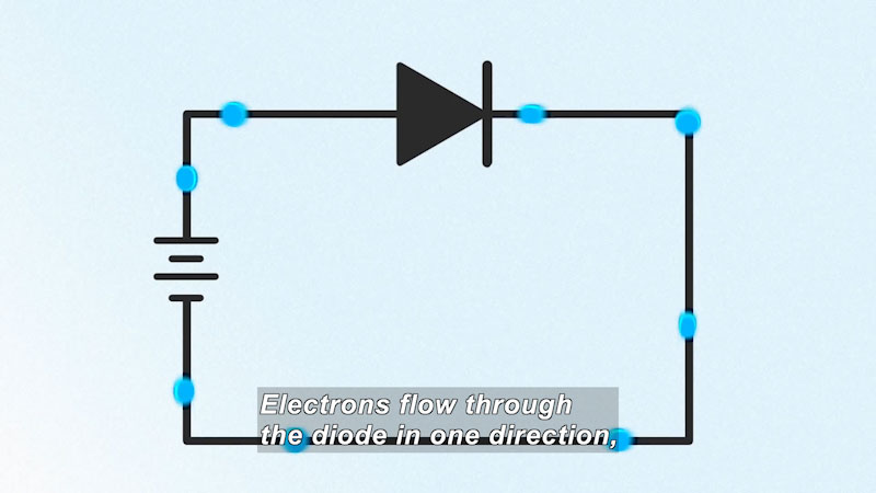 Rectangular diagram with objects moving clockwise around the perimeter. Caption: Electrons flow through the diode in one direction,