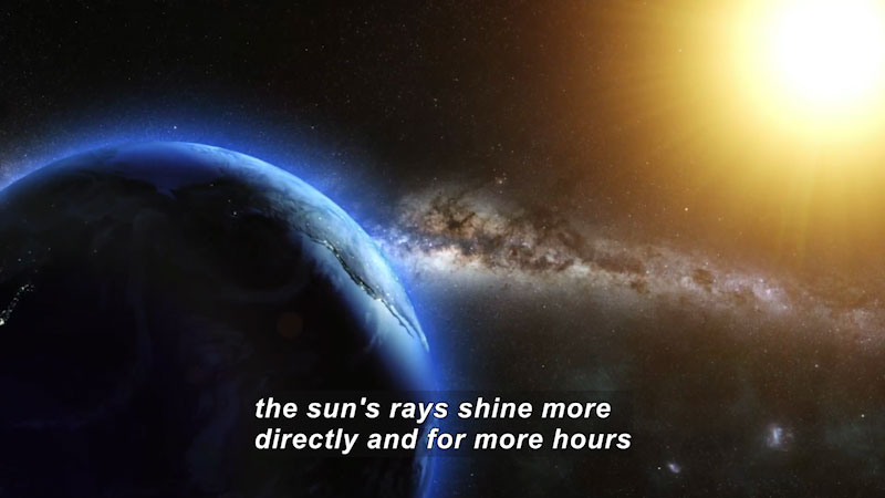 The sun shining onto Earth. Caption: the sun's rays shine more directly and for more hours