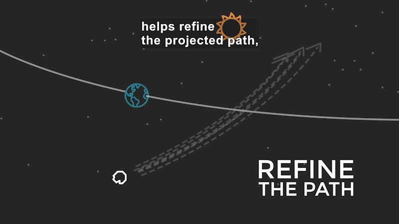 Illustration of the Earth its orbit. Object moving toward the orbit ahead of the current position of the earth with multiple possible trajectories. Refine the path. Caption: helps refine the projected path,