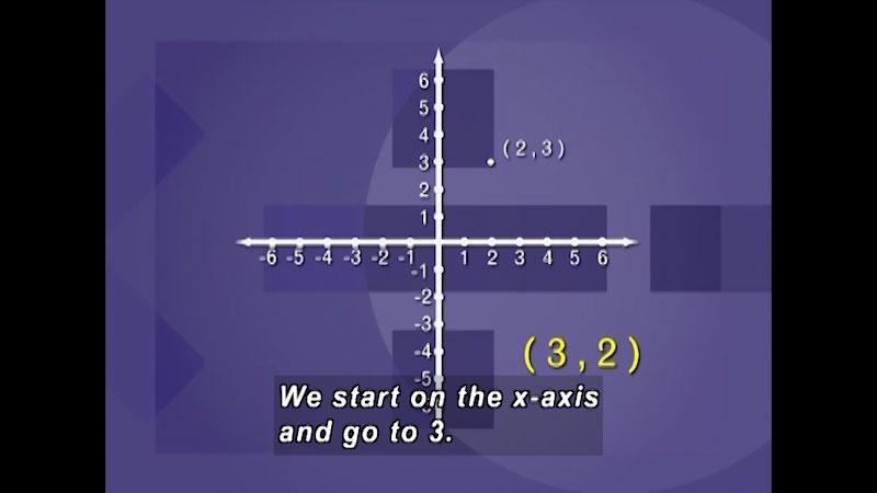 Still image from: Fundamental Math: Coordinate Geometry