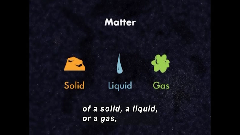 Matter - icons representing solid, liquid, and gas.  Caption: of a solid, a liquid, or a gas,