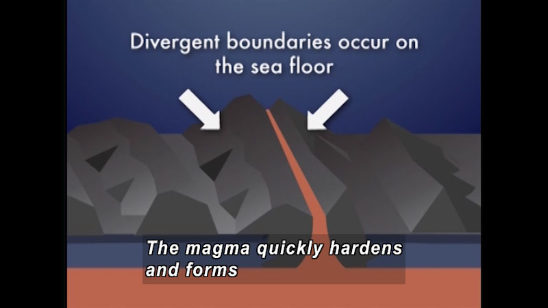 Two parallel peaks of rock with a line of magma rising between them. Arrows point to each of the peaks. Divergent boundaries occur on the sea floor. Caption: The magma quickly hardens and forms.
