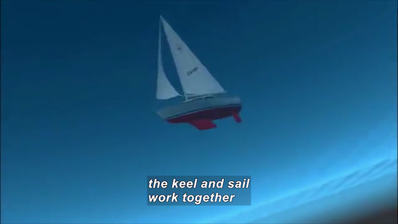 View of a sailboat for under water. Caption: the keel and sail work together