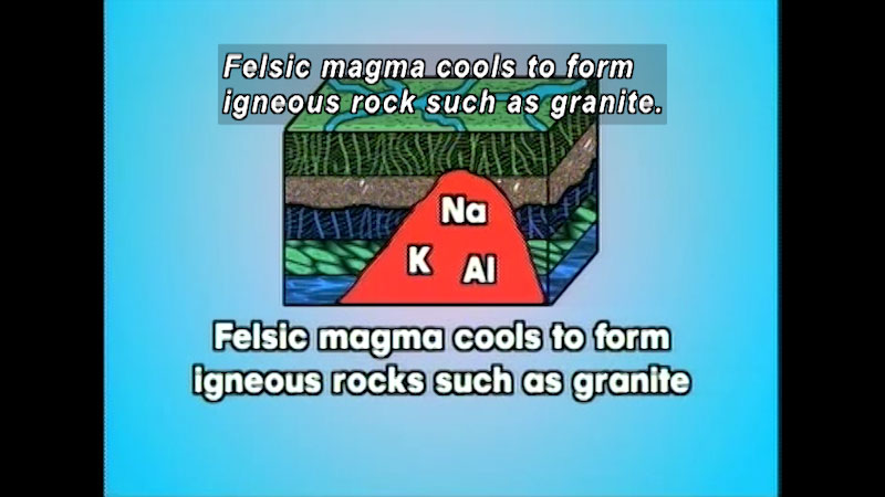 Illustration of the layers of a rock. A portion of the rock contains Sodium, Potassium, and Aluminum. Caption: Felsic magma cools to form igneous rocks such as granite.