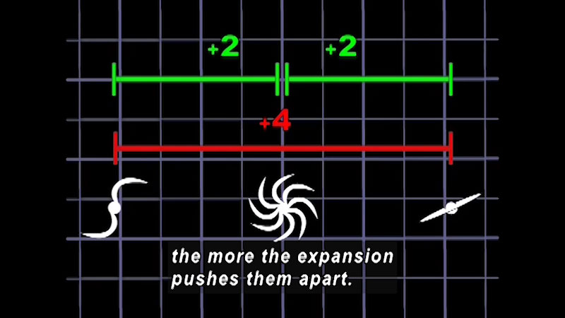 An Illustration depicts the three positions of the universe. The difference between the first two and the last two positions is labeled, + 2 units. The difference between the first and last positions is labeled, + 4 units. Caption: the more the expansion pushes them apart.