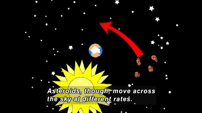 illustration of asteroids revolving the sun and other planets. Caption: Asteroids, though, move across the sky at different rates.