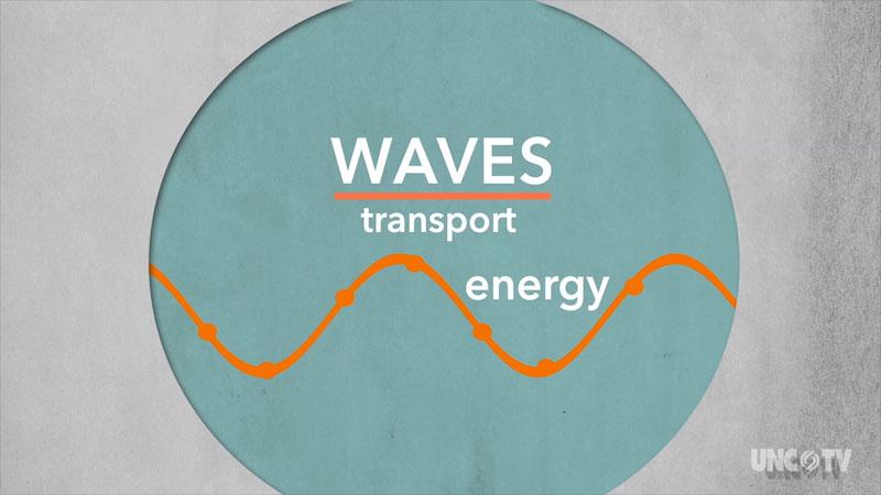 A diagram of a longitudinal wave. Waves transport energy.