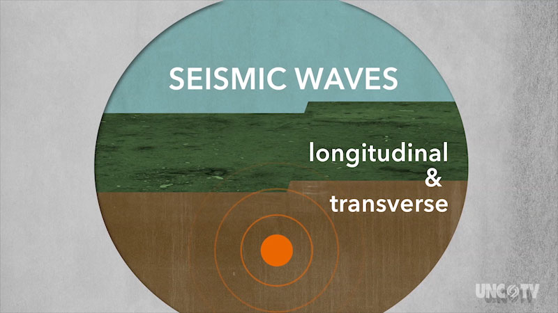 A diagram depicts circular waves with its center beneath the ground. Seismic waves. Longitudinal and transverse.
