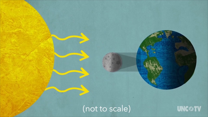 A diagram illustrates a solar eclipse. The Moon between the Sun and the Earth.