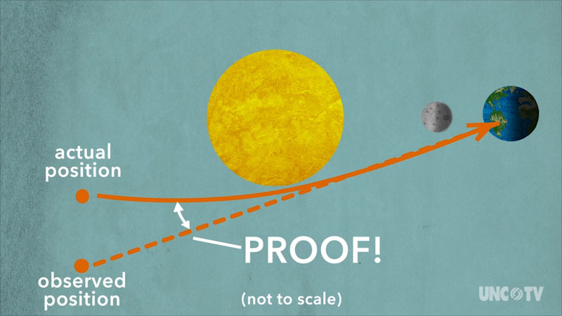 A diagram illustrates a solar eclipse. An object has its actual position behind the Sun. The line of sight of this object from the Earth is a curved line. But, the object it is observed at a different position from the Earth. This line of observation is a straight line. The angle between the two lines is labeled, proof.