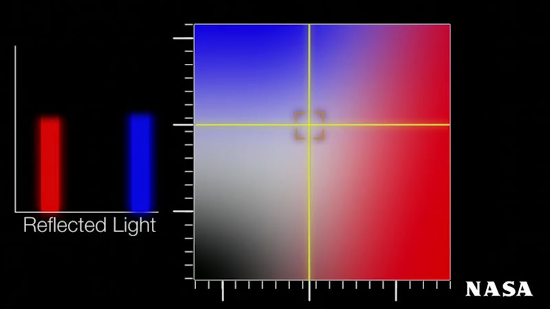 A diagram comapres the color data from the planet Earth. Red and Blue lights are shown as reflected lights.