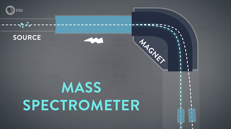 The sample particles enter the mass spectrometer, which is accelerated, and then separated according to their individual mass of the particles by a magnet.