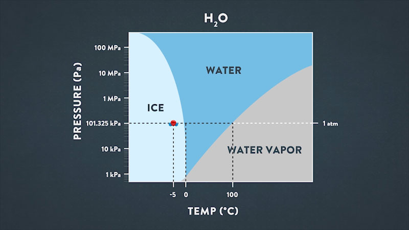A graph plots pressure in Pascal's versus temperature in degrees Celsius. The horizontal axis is marked at negative 5, 0, and 100. The vertical axis ranges from 1 kilo Pascal to 100 Mega Pascal's in increments of exponents of 10. At 1 atmospheric pressure water is in solid ice at negative 5 degrees to 0 degrees, in liquid state from 0 degrees to 100 degrees Celsius, and in vapor form above 100 degrees Celsius.