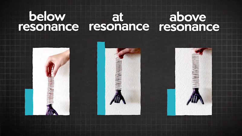 A spring fixed at one end is stretched below resonance, at resonance, and above resonance. The largest stretch in the spring is seen at resonance.