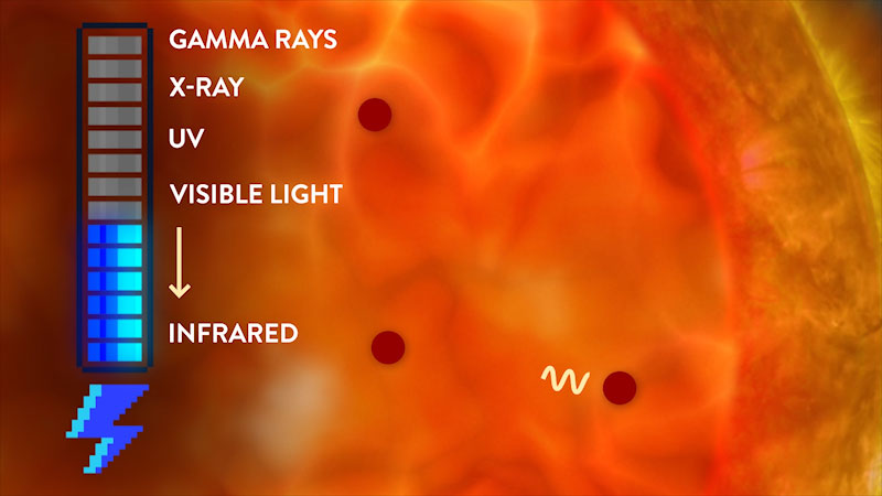 A battery gauge has 14 blocks, where 7 blocks are full. The grades of the battery gauge reads, from top to bottom, as follows. Gamma rays, X rays, U V, visible rays, and infrared. An arrow points from visible light to infrared.