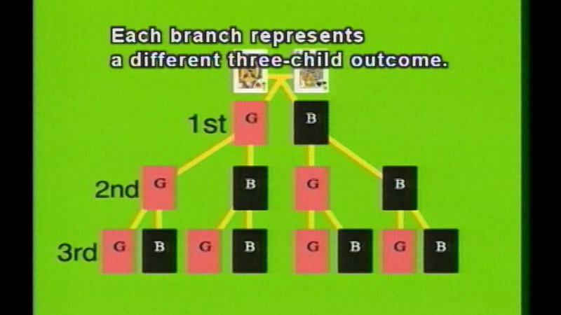 Still image from: Probability, Part 2:  Probability Complements And Tree Diagrams