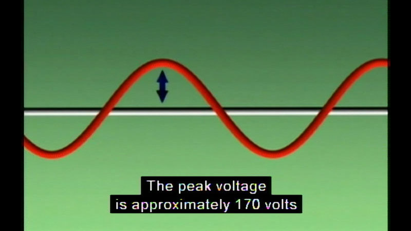 Sinuous wave falling above and below a center line. Arrow indicating the distance between the center line and the peak of the wave. Caption: The peak voltage is approximately 170 volts
