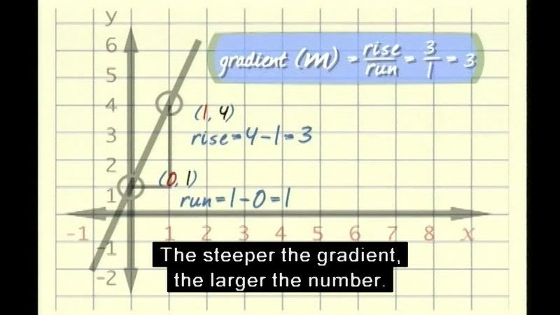 Still image from: Linear Functions: An Introduction