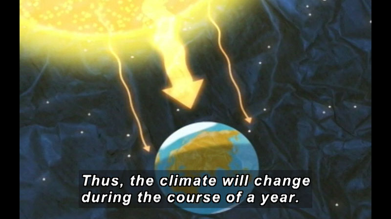 Illustration of heat rays moving from the Sun towards the Earth. Caption: Thus, the climate will change during the course of a year.