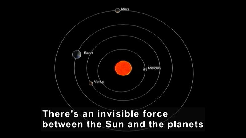 Diagram of the solar system with Mars, Earth, Venus, and Mercury identified. Caption: There's an invisible force between the Sun and the planets