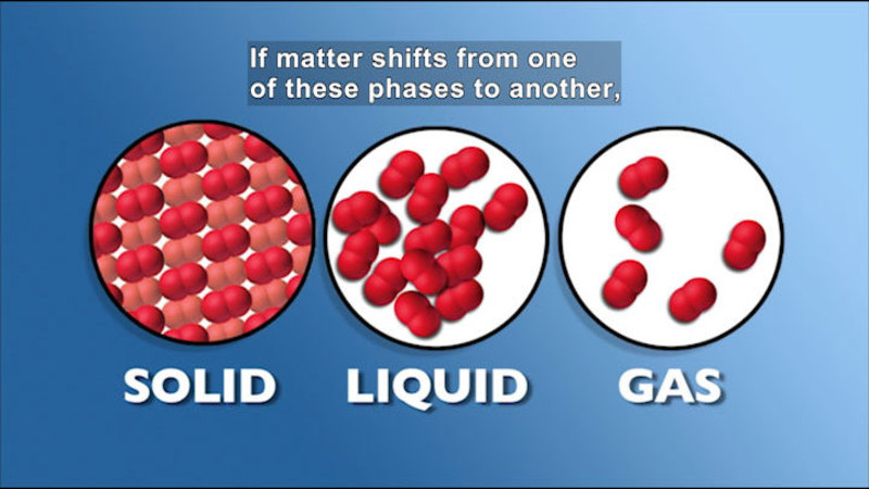 Diagram of three phases of matter. Caption: If matter shifts from one of these phases to another,