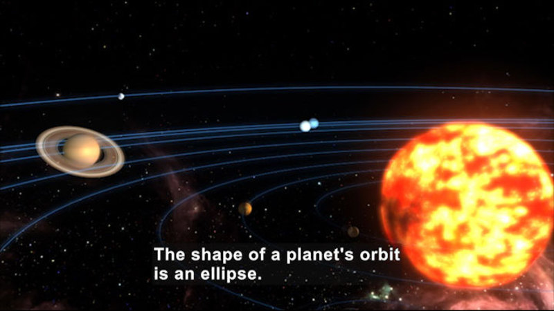 The nine planets orbiting around the sun. Caption: The shape of a planet's orbit is an ellipse.