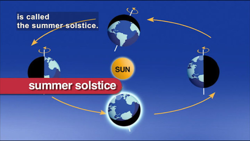 Diagram of Earth orbiting the sun. Caption: is called the summer solstice.