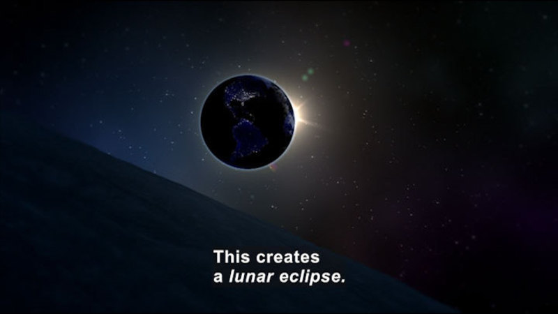 Earth directly in front of the sun. Caption: This creates a lunar eclipse.