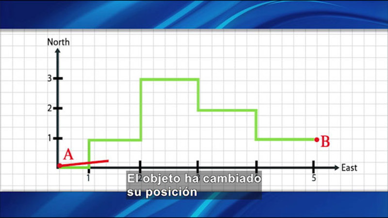 Graph of North and East. Spanish captions.