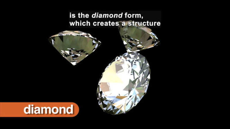 Three diamonds. Caption: is the diamond form, which creates a structure.