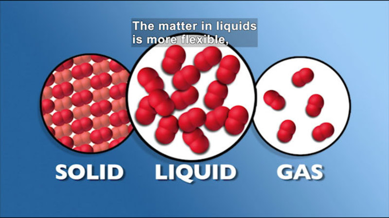 Diagram of three states of matter. Caption: The matter in liquids is more flexible,