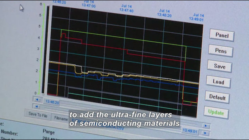 Computer screen showing a line graph of multiple measurements taken at different times. Caption: to add the ultra-fine layers of semiconducting materials