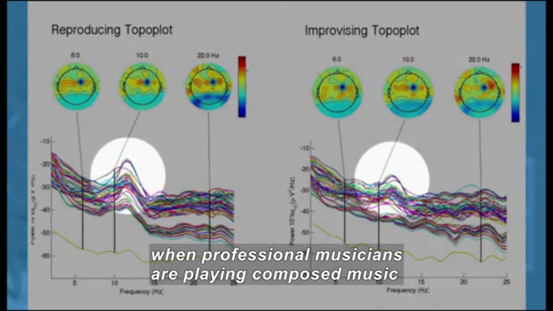 Two line graphs with multiple overlapping, rising and falling lines. Graphs are labelled Reproducing Topoplot and Improvising Topolot. Caption: when professional musicians are playing composed music