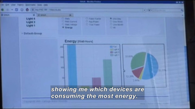 Computer screen showing a bar graph and pie chart of energy consumption in watt-hours. Caption: showing me which devices are consuming the most energy.