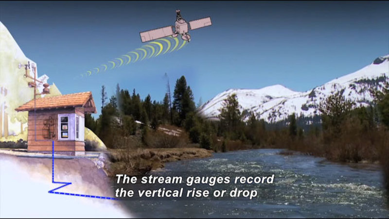Building on the banks of a river. A sensor is connected to machinery in the house and measures the river, sending information to a satellite. Caption: The stream gauges record the vertical rise or drop
