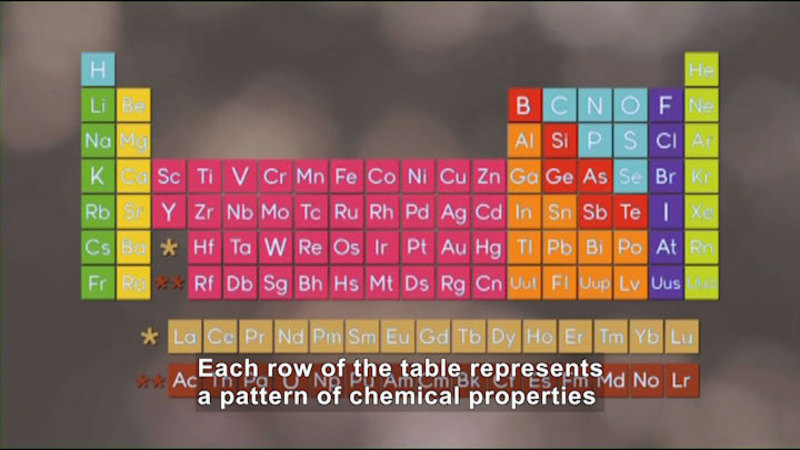 The periodic table of elements. A color-coded grid with letters representing each element. Caption: Each row of the table represents a pattern of chemical properties