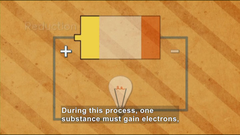 Diagram of a circuit showing a battery with leads on the positive and negative side and a lightbulb in the middle. Reduction. Caption: During this process, one substance must gain electrons,