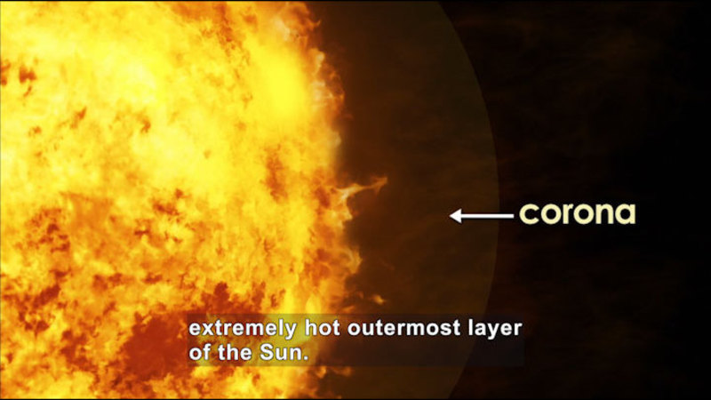 The sun with a chaotic surface and a glowing ring. The glowing ring is labelled as the corona. Caption: extremely hot outermost layer of the Sun.