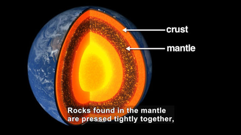 Illustration of the Earth with a section cut away showing the crust as a thin layer and the mantle as a thicker layer beneath the crust. Caption: Rocks found in the mantle are pressed tightly together,