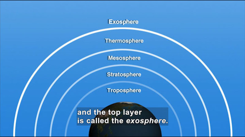 Illustration of the Earth and the layers of the atmosphere. In order from closest to farthest: Troposphere, Stratosphere, Mesosphere, Thermosphere. Caption: and the top layer is called the exosphere.